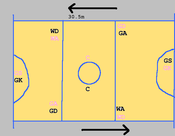netball court positions   sports websitesnetball court positions